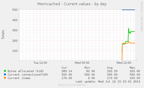 memcached_counters-day